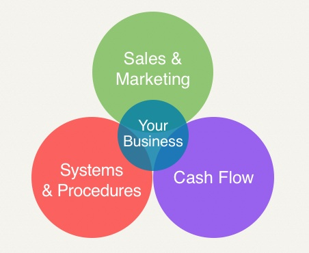 marketing business model