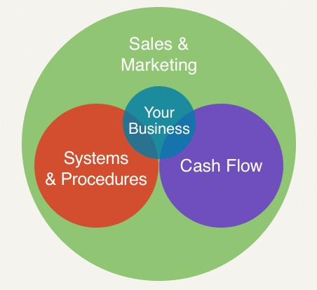 marketing business model for companies